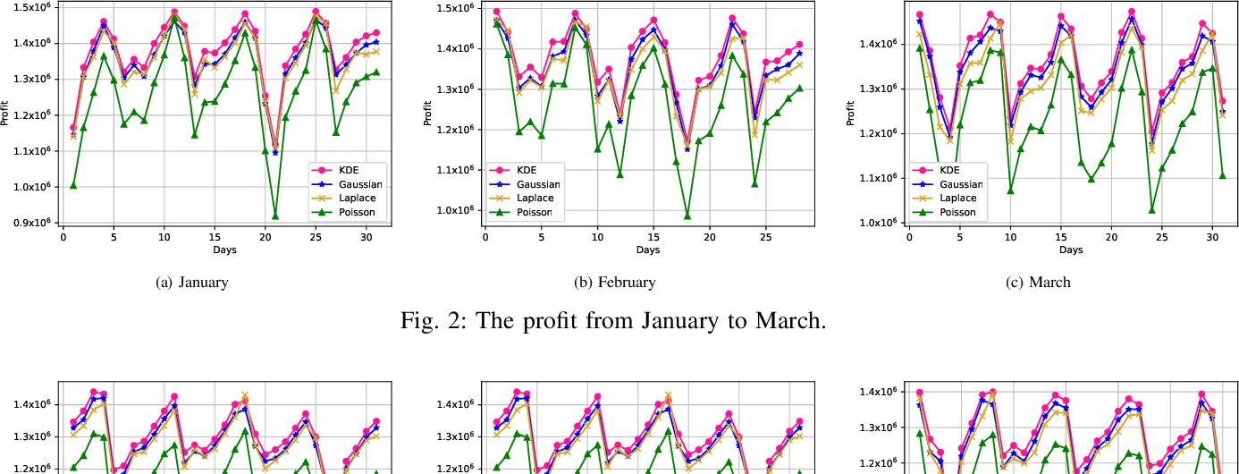 Figure 2 for DDKSP: A Data-Driven Stochastic Programming Framework for Car-Sharing Relocation Problem