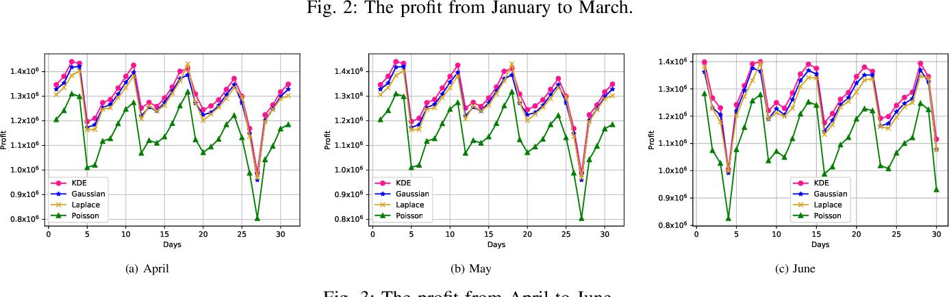 Figure 3 for DDKSP: A Data-Driven Stochastic Programming Framework for Car-Sharing Relocation Problem