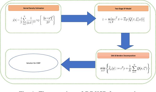 Figure 1 for DDKSP: A Data-Driven Stochastic Programming Framework for Car-Sharing Relocation Problem
