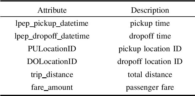 Figure 4 for DDKSP: A Data-Driven Stochastic Programming Framework for Car-Sharing Relocation Problem