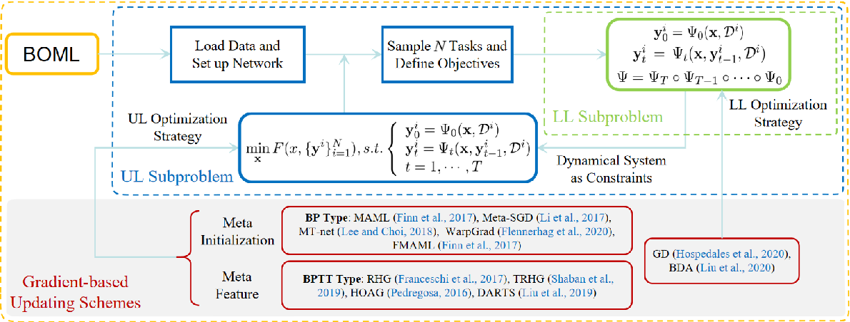 Figure 1 for BOML: A Modularized Bilevel Optimization Library in Python for Meta Learning