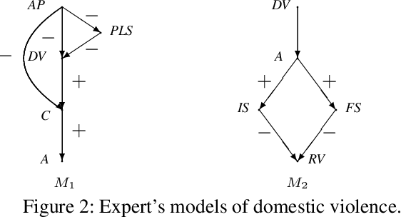 Figure 2 for Combining Experts' Causal Judgments