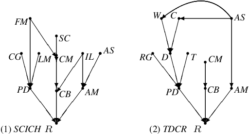 Figure 4 for Combining Experts' Causal Judgments
