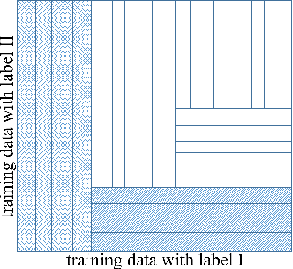 Figure 1 for An Ensemble Approach Towards Adversarial Robustness