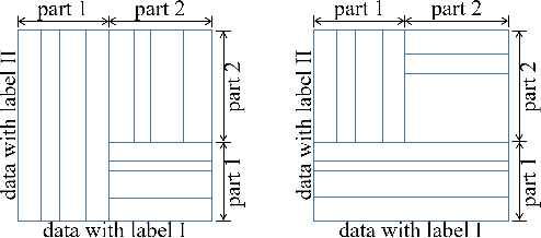 Figure 3 for An Ensemble Approach Towards Adversarial Robustness