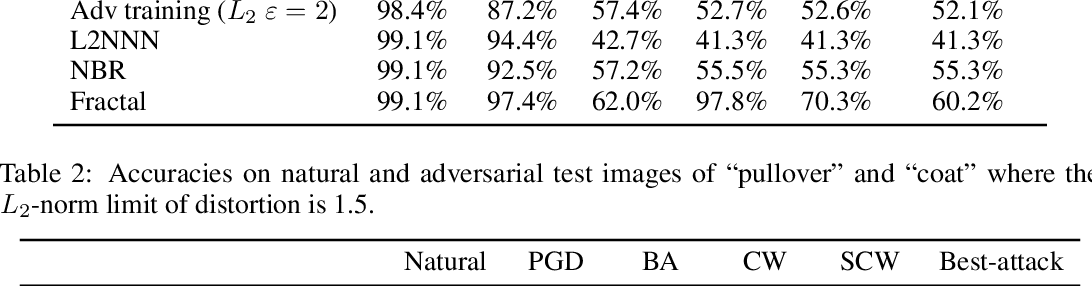 Figure 4 for An Ensemble Approach Towards Adversarial Robustness