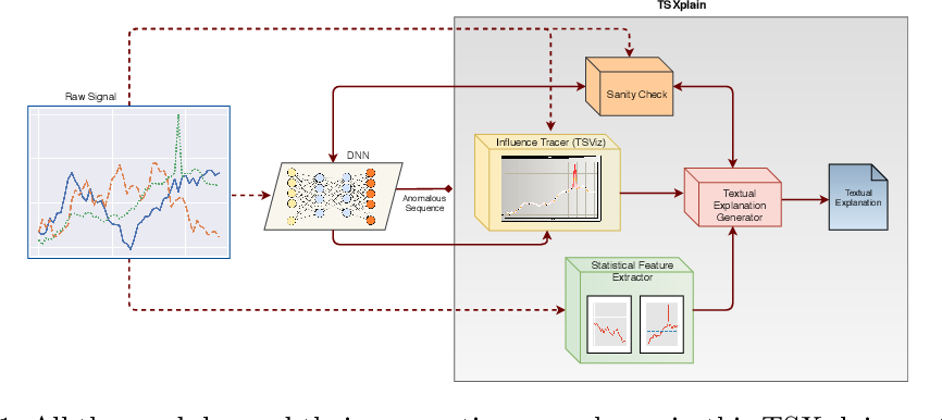Figure 1 for TSXplain: Demystification of DNN Decisions for Time-Series using Natural Language and Statistical Features
