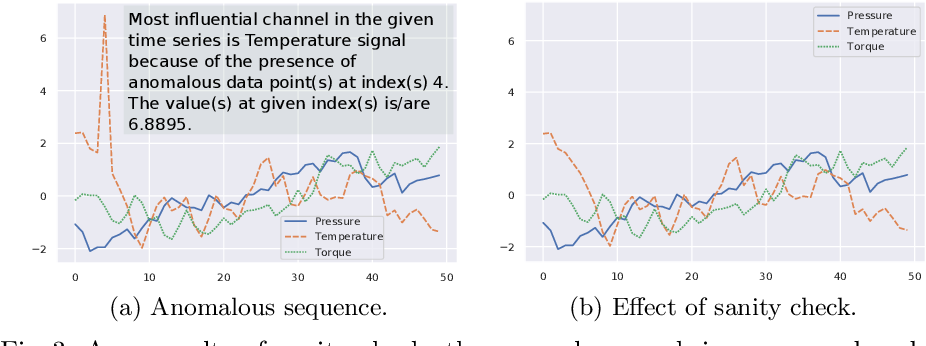 Figure 4 for TSXplain: Demystification of DNN Decisions for Time-Series using Natural Language and Statistical Features