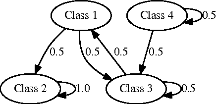 Figure 1 for Unsupervised Learning of Predictors from Unpaired Input-Output Samples