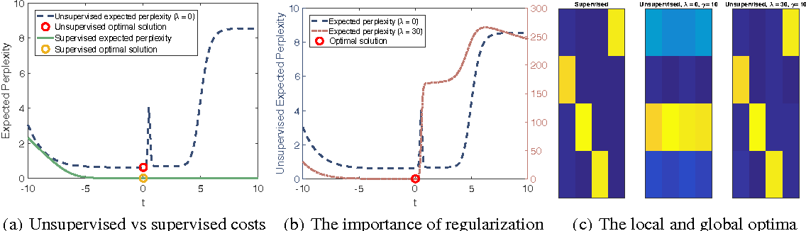Figure 2 for Unsupervised Learning of Predictors from Unpaired Input-Output Samples