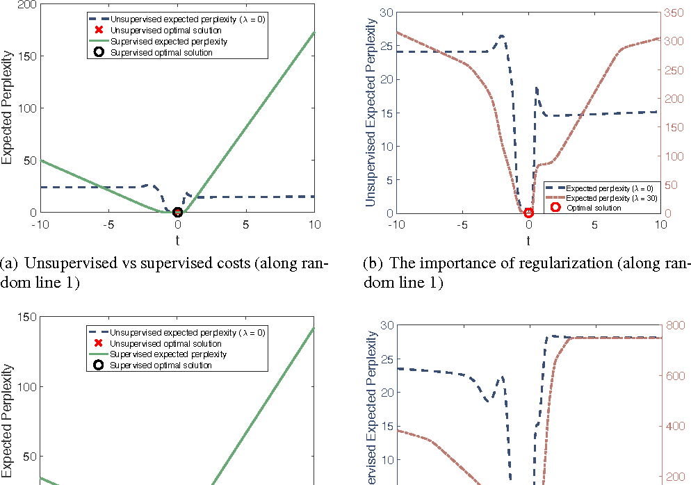 Figure 3 for Unsupervised Learning of Predictors from Unpaired Input-Output Samples
