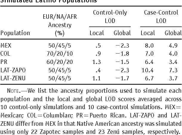Table 5. Results of Simulated Disease Studies in Five Simulated Latino Populations