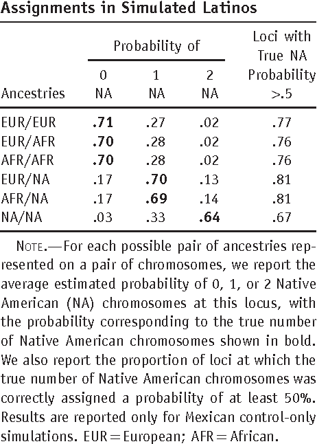 Table 6. Accuracy of Local-Ancestry Assignments in Simulated Latinos