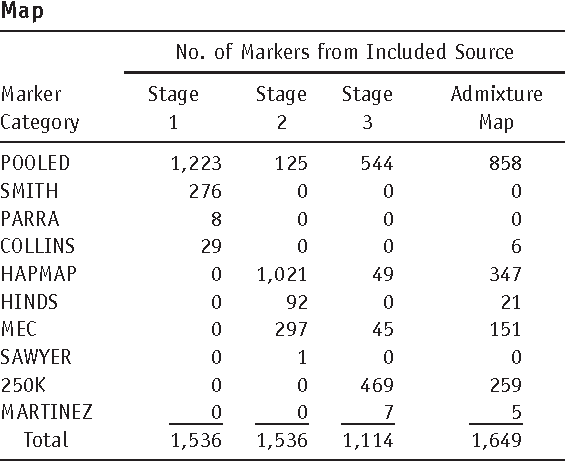 Table 1. Sources of Markers Included in Validation Genotyping and in the Final Admixture Map