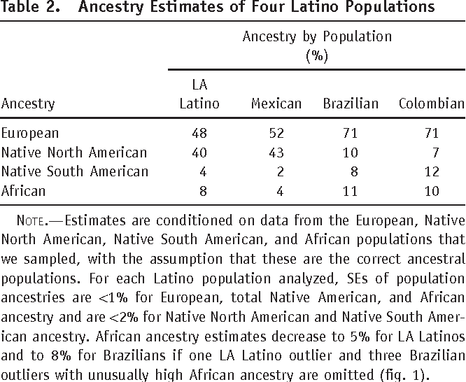 Table 2. Ancestry Estimates of Four Latino Populations