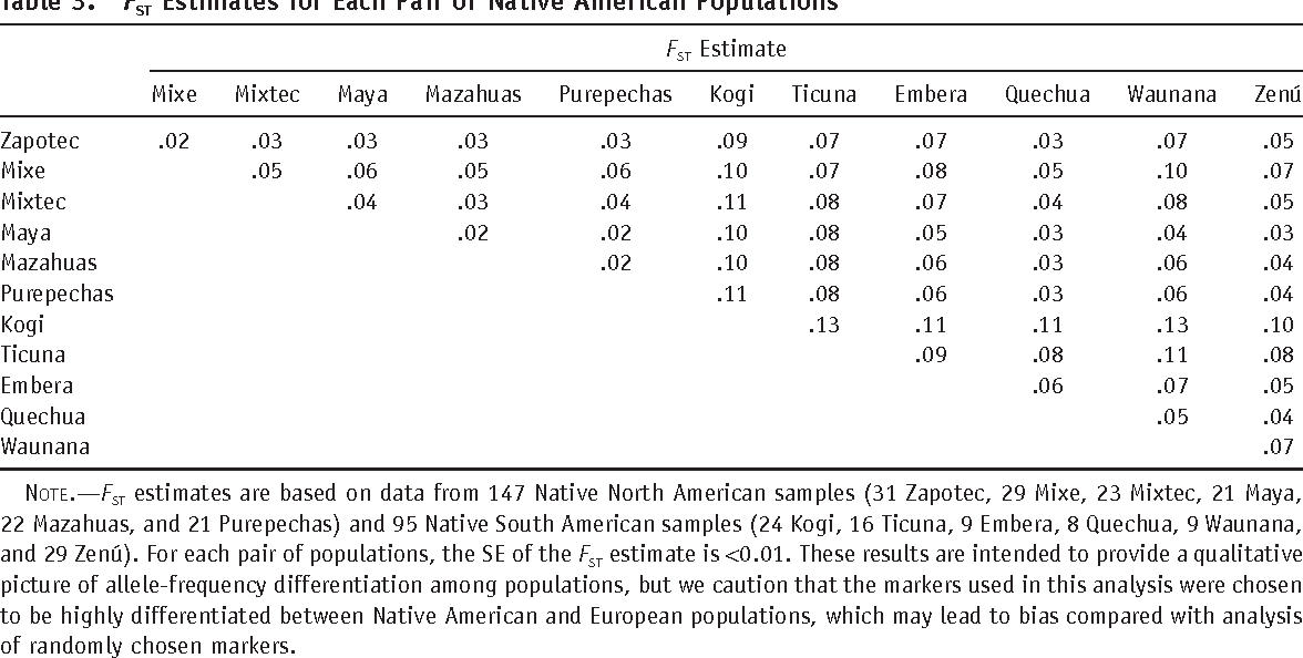 Table 3. FST Estimates for Each Pair of Native American Populations