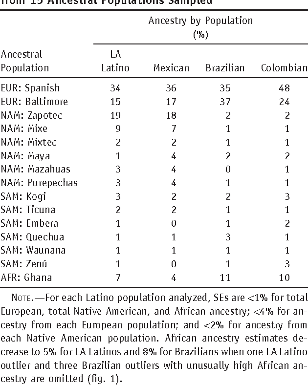 Table 4. Ancestry Estimates of 4 Latino Populations from 15 Ancestral Populations Sampled