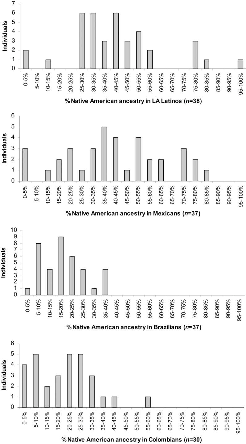 Figure 2. Histogram of percentage of Native American ancestry in samples from four Latino populations