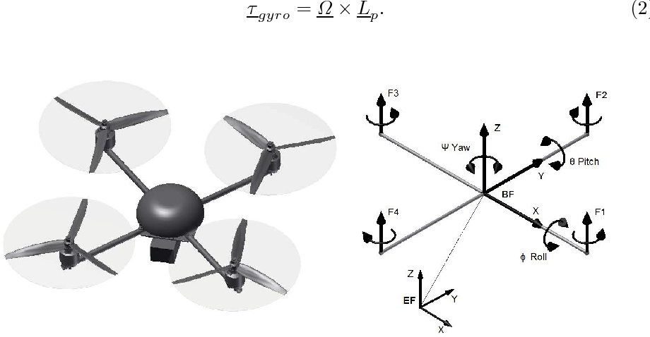 An Efficient Pso Based Method For An Identification Of A Quadrotor