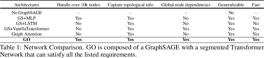 Figure 2 for Transferable Graph Optimizers for ML Compilers