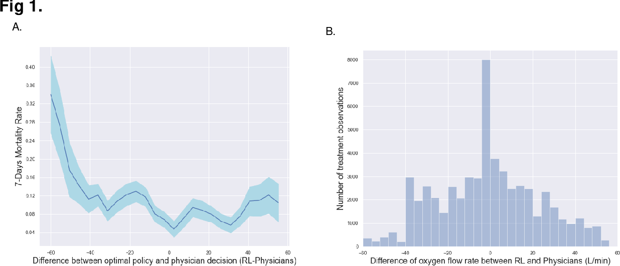 Figure 2 for Reinforcement Learning Assisted Oxygen Therapy for COVID-19 Patients Under Intensive Care