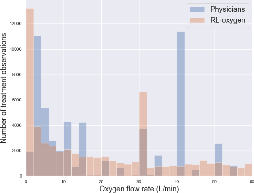 Figure 4 for Reinforcement Learning Assisted Oxygen Therapy for COVID-19 Patients Under Intensive Care