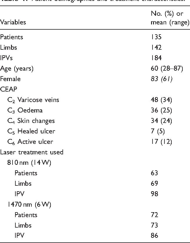 Table 1. Patient demographics and treatment characteristics.