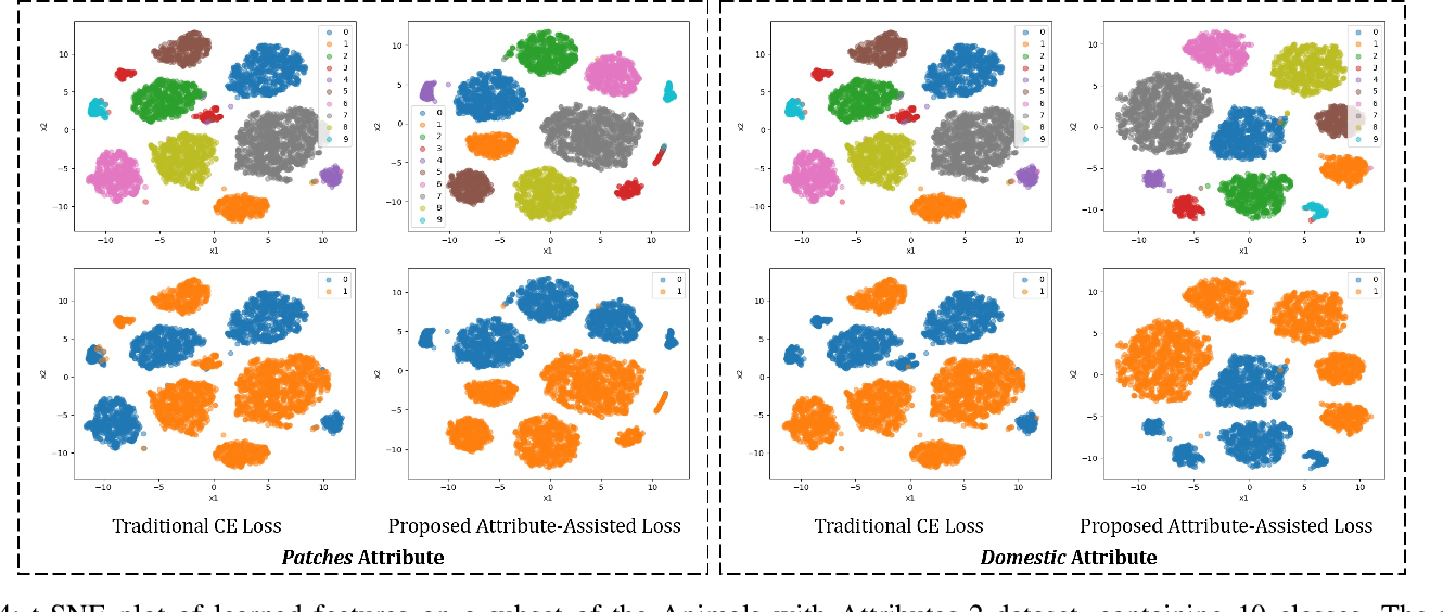 Figure 4 for Enhancing Fine-Grained Classification for Low Resolution Images