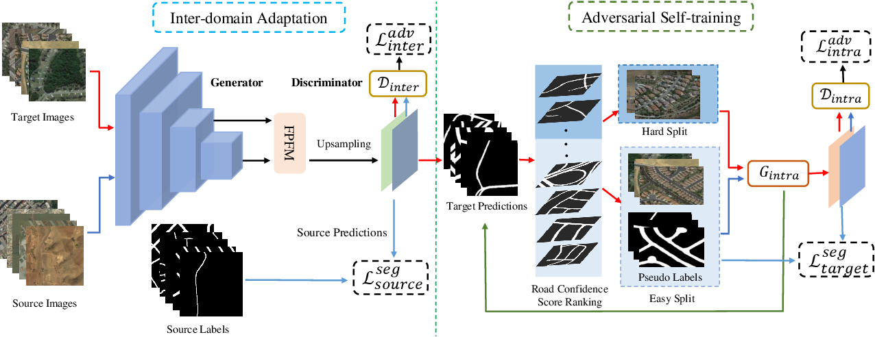 Figure 2 for Stagewise Unsupervised Domain Adaptation with Adversarial Self-Training for Road Segmentation of Remote Sensing Images