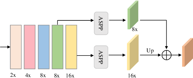 Figure 3 for Stagewise Unsupervised Domain Adaptation with Adversarial Self-Training for Road Segmentation of Remote Sensing Images