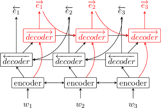 Figure 1 for Seq2Biseq: Bidirectional Output-wise Recurrent Neural Networks for Sequence Modelling