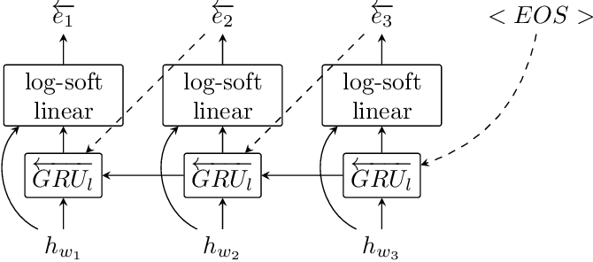 Figure 3 for Seq2Biseq: Bidirectional Output-wise Recurrent Neural Networks for Sequence Modelling