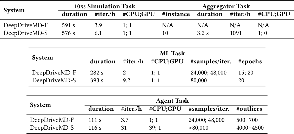 Figure 4 for Achieving 100X faster simulations of complex biological phenomena by coupling ML to HPC ensembles
