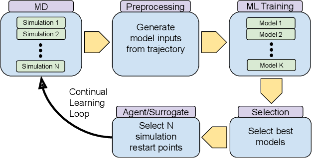 Figure 1 for Achieving 100X faster simulations of complex biological phenomena by coupling ML to HPC ensembles