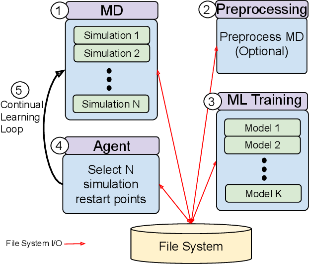 Figure 3 for Achieving 100X faster simulations of complex biological phenomena by coupling ML to HPC ensembles