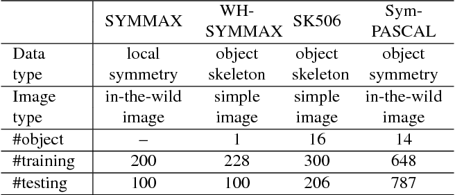 Figure 2 for SRN: Side-output Residual Network for Object Symmetry Detection in the Wild