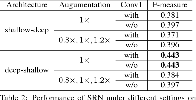 Figure 4 for SRN: Side-output Residual Network for Object Symmetry Detection in the Wild