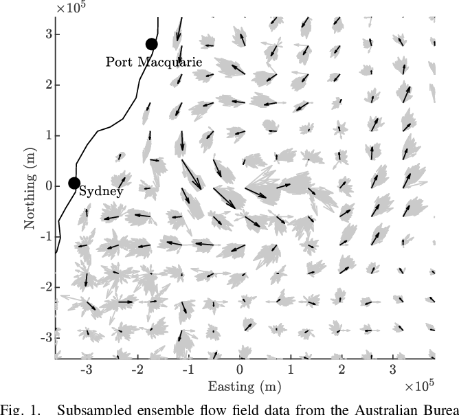 Figure 1 for Estimation of Spatially-Correlated Ocean Currents from Ensemble Forecasts and Online Measurements