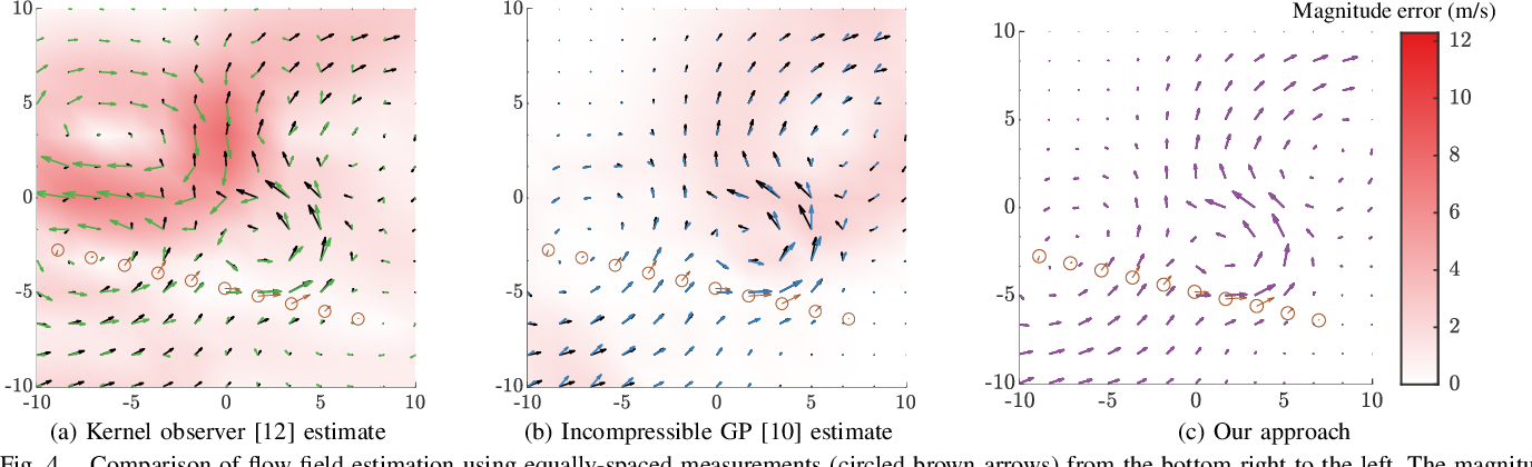 Figure 4 for Estimation of Spatially-Correlated Ocean Currents from Ensemble Forecasts and Online Measurements