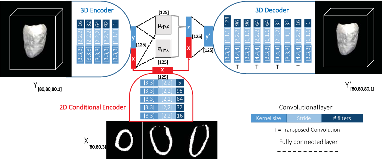 Figure 1 for 3D High-Resolution Cardiac Segmentation Reconstruction from 2D Views using Conditional Variational Autoencoders