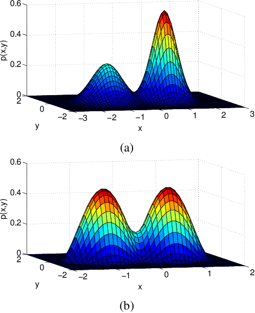 Figure 3 for A Sampling Theory Perspective of Graph-based Semi-supervised Learning