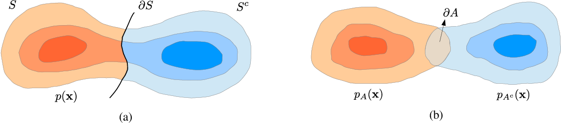 Figure 1 for A Sampling Theory Perspective of Graph-based Semi-supervised Learning