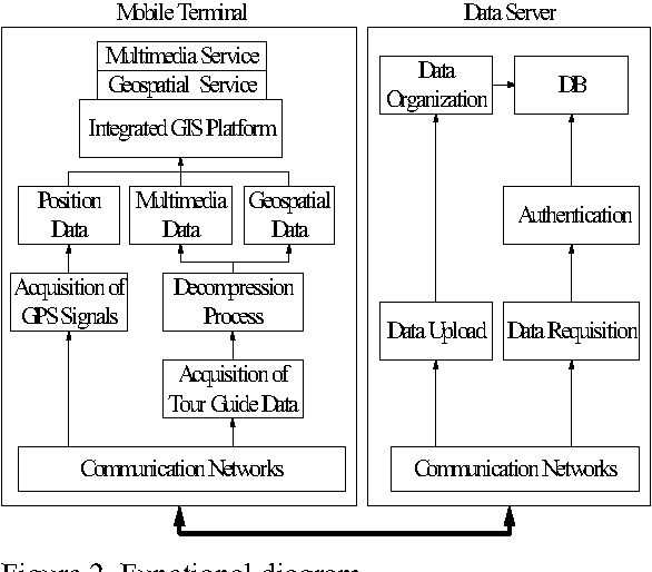 Integration of multimedia and location-based services on
