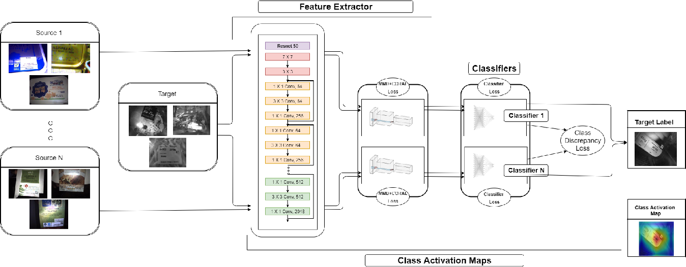 Figure 1 for Multi-Source Deep Domain Adaptation for Quality Control in Retail Food Packaging