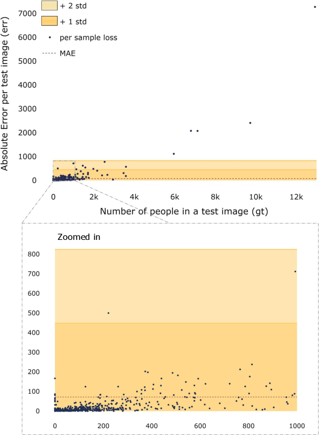 Figure 2 for Wisdom of (Binned) Crowds: A Bayesian Stratification Paradigm for Crowd Counting