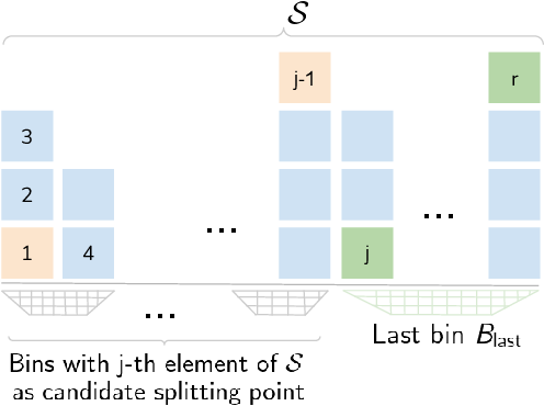 Figure 4 for Wisdom of (Binned) Crowds: A Bayesian Stratification Paradigm for Crowd Counting