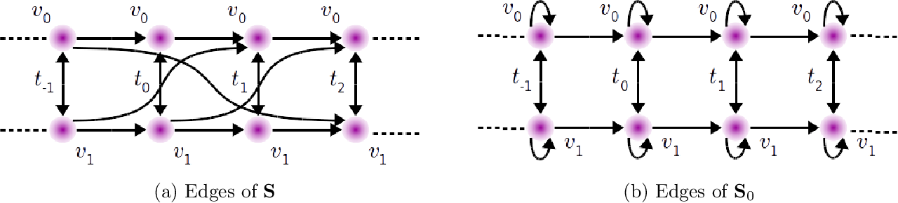 Figure 1 for Learning flexible representations of stochastic processes on graphs