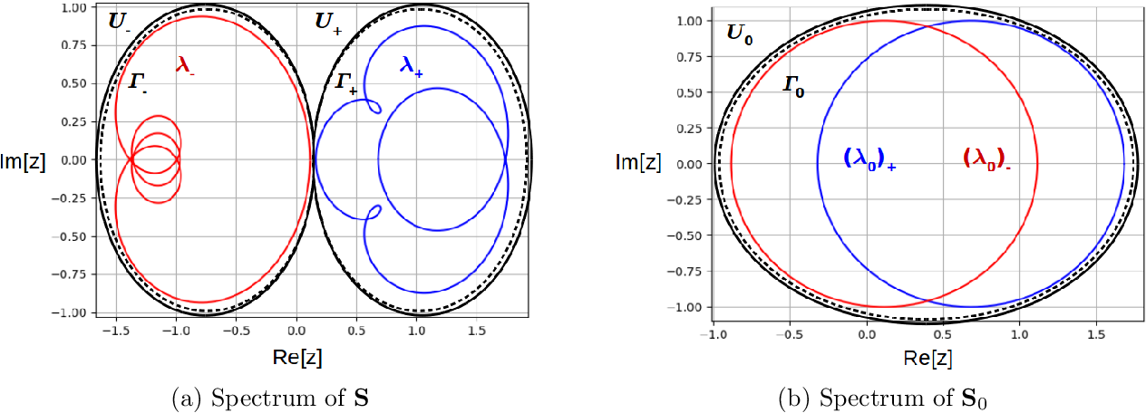 Figure 2 for Learning flexible representations of stochastic processes on graphs