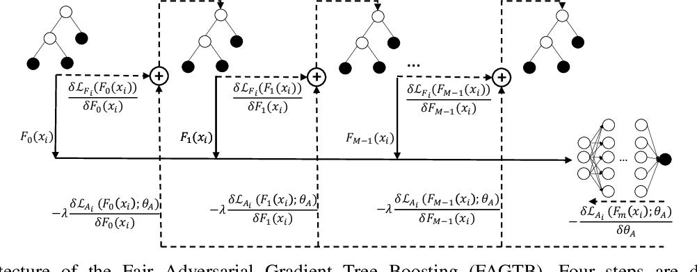 Figure 1 for Fair Adversarial Gradient Tree Boosting