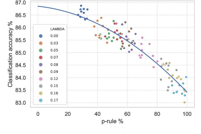 Figure 2 for Fair Adversarial Gradient Tree Boosting
